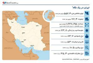 گزارش ایران تلنت