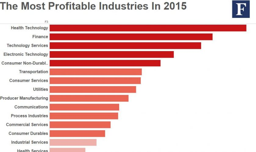 Most-profitable-industries2