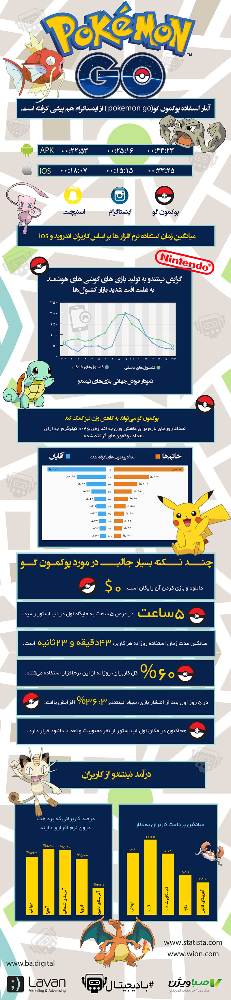 اینفوگرافیک پوکمون گو pokemon-go