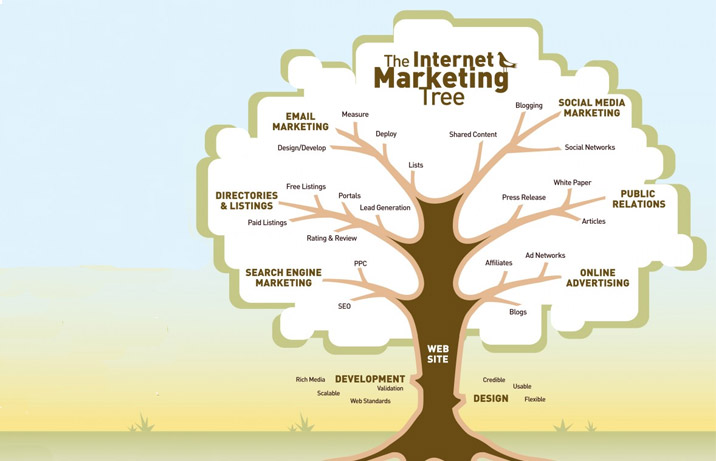 internetmarketingtree