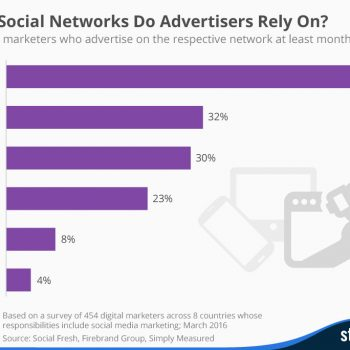 social network advertising