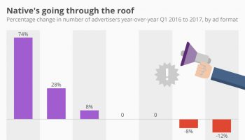change_in_number_of_advertisers_by_ad_format