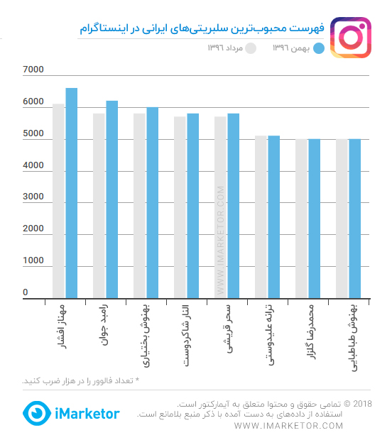 محبوبترین سلبریتیهای ایرانی در اینستاگرام