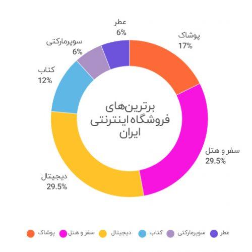 برترین های فروشگاه اینترنتی ایران – دور اول – اسفند ۱۳۹۶