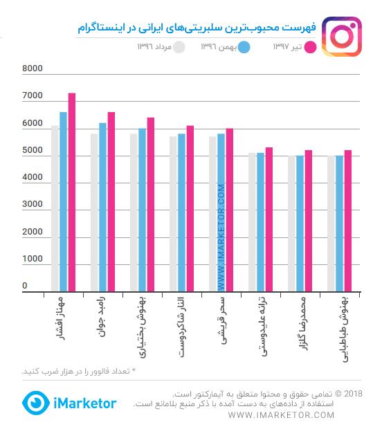فهرست محبوب ترین سلبریتی های ایرانی در اینستاگرام – تیر ۱۳۹۷