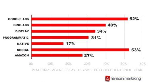 نظر شرکت تبلیغاتی در مورد تبلیغات کلیکی