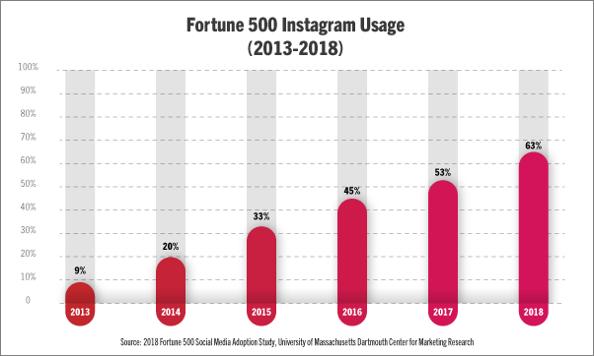 بازاریابی شبکه های اجتماعی و اینستاگرام در شرکتهای فورچون 500