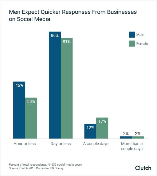 پاسخگویی در شبکه اجتماعی