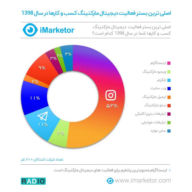 اینستاگرام محبوبترین پلتفرم بازاریابی دیجیتال