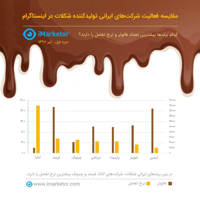 برندهای ایرانی شکلات