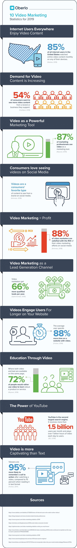 اینفوگرافیک بازاریابی ویدئویی