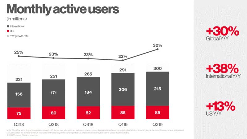 تعداد کاربران ماهانه فعال پینترست