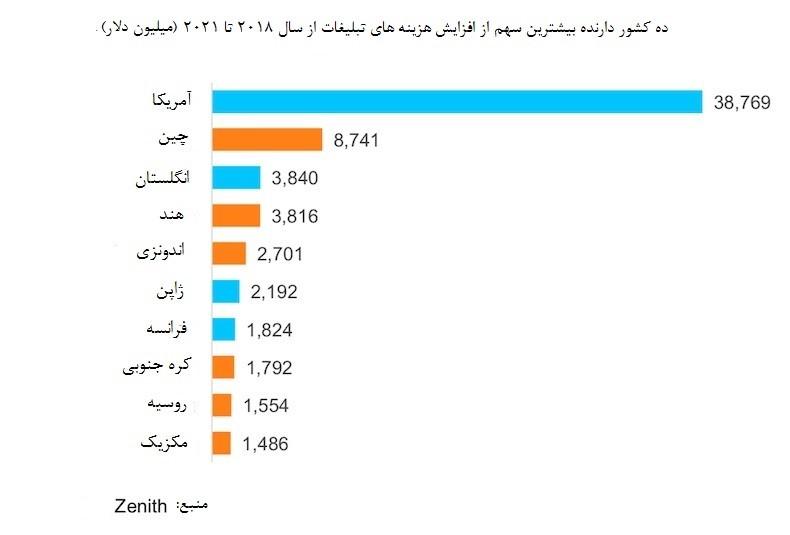 ده کشور با بیشترین سهم از رشد تبلیغات در رسانه های مختلف