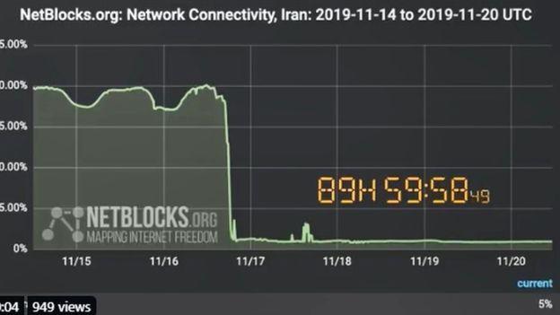 آمار اتصال به اینترنت