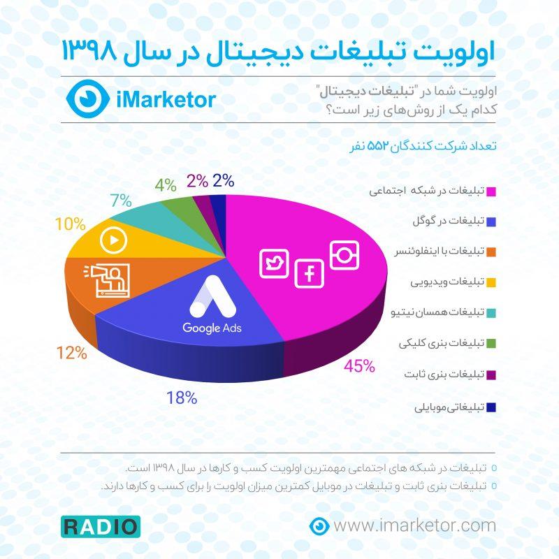 اولویت تبلیغات دیجیتال در ایران