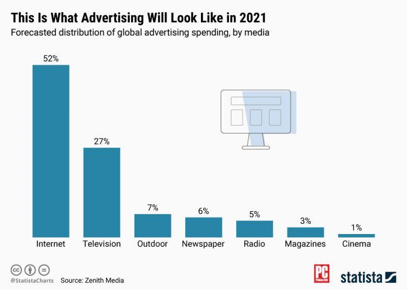 آمار تبلیغات دیجیتال