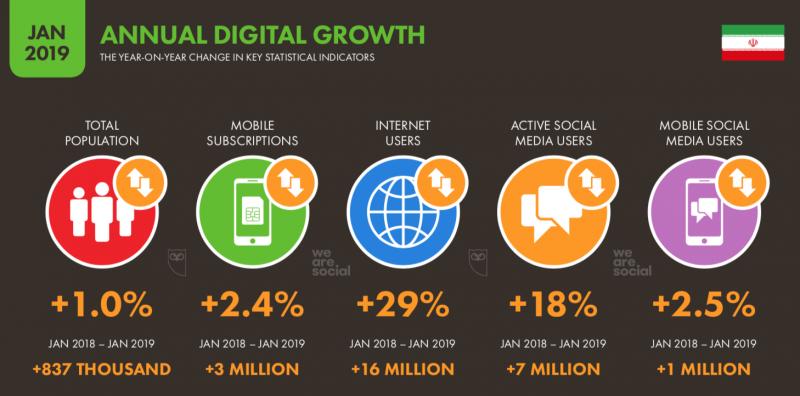 آمار استفاده از شبکههای اجتماعی در ایران