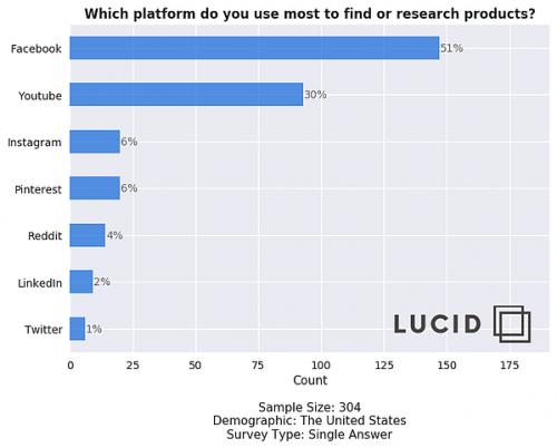 آمار تبلیغات در فیس بوک