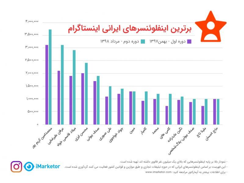 برترین اینفلوئنسرهای ایرانی اینستاگرام