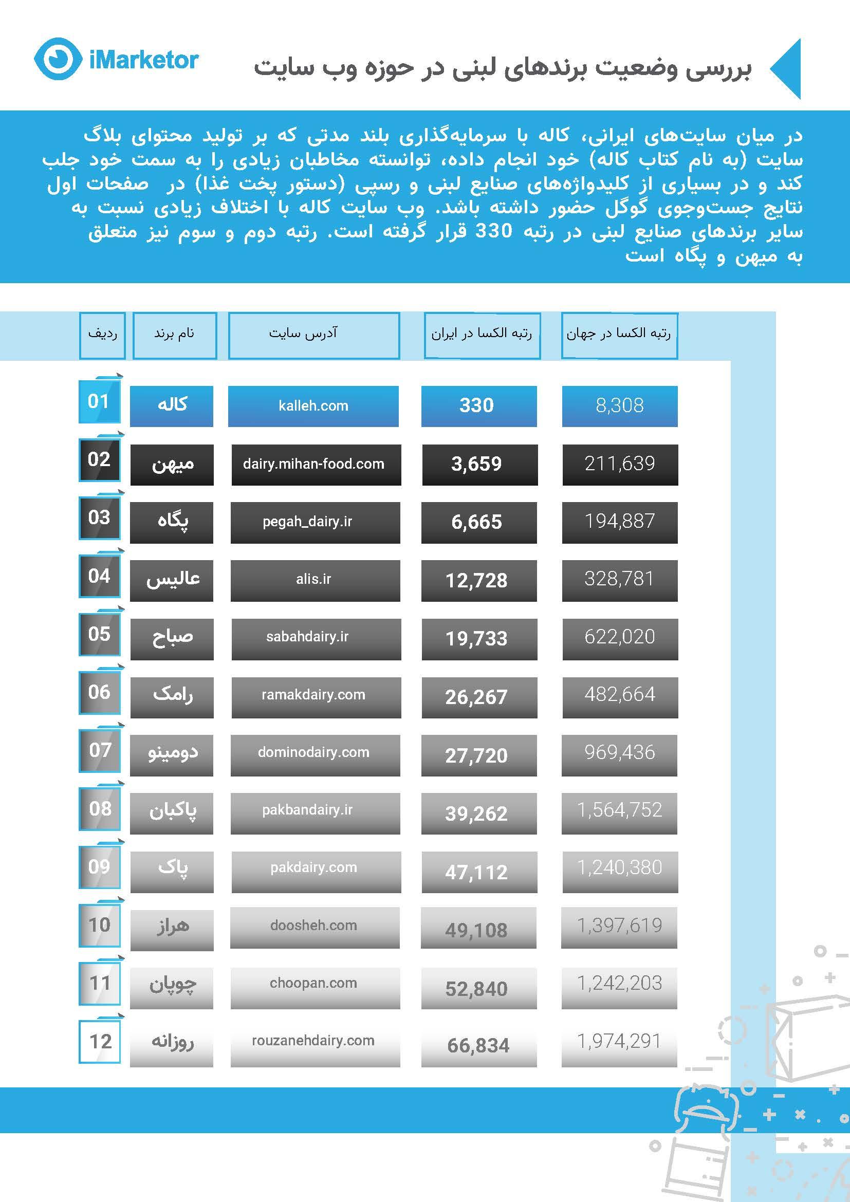 وب سایت صنایع لبنی