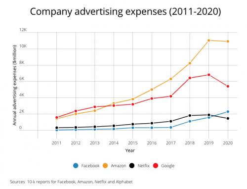 رشد تبلیغات در دوران کرونا