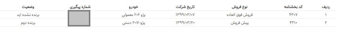 برنده قرعه کشی ایران خودرو